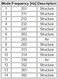 Tabla_analisis_frecuencias_naturales_SIMULIA_Abaqus_4RealSim