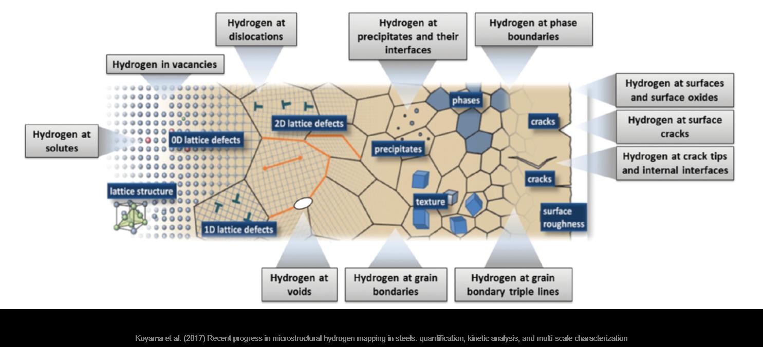 Fragilización por hidrógeno - cartografía microestructural