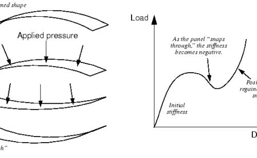 Causas de NO linealidad en simulaciones mecánicas estructurales
