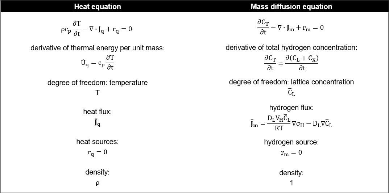 Ecuaciones de calor frente a ecuaciones de difusion de masa