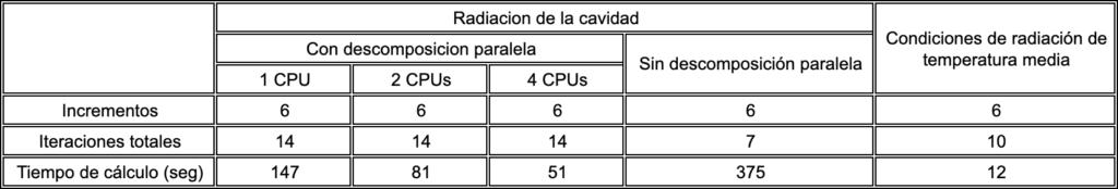 Comparativa de tiempos de cálculo análisis fem por radiacion 4realsim